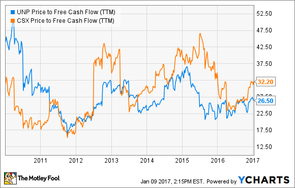 UNP Price to Free Cash Flow (TTM) Chart