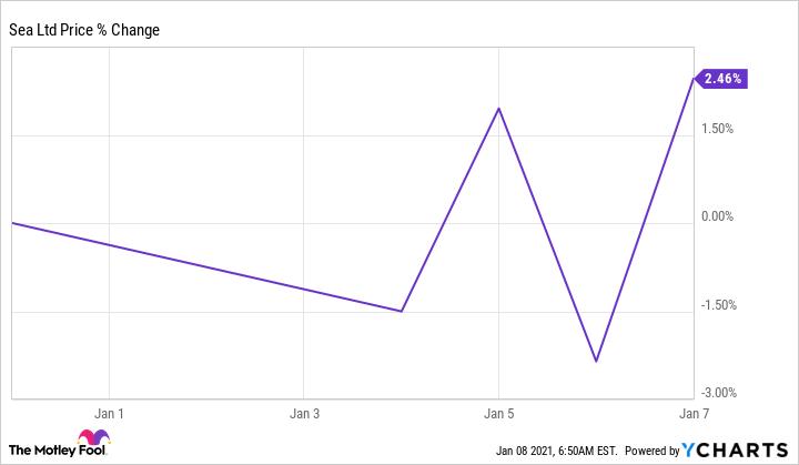 SE Chart
