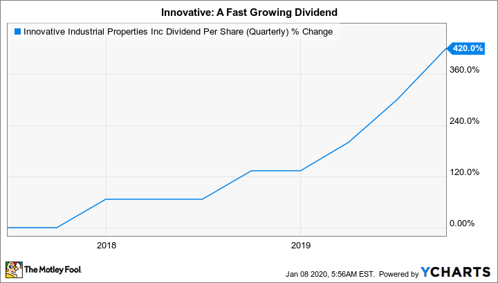 IIPR Dividend Per Share (Quarterly) Chart