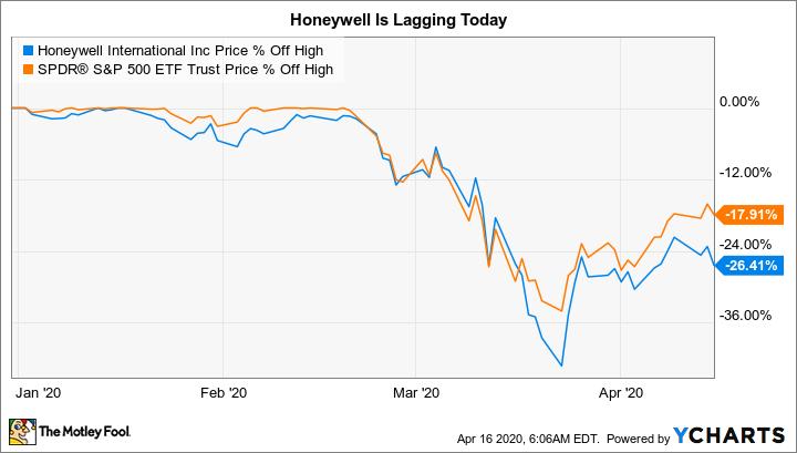 HON Chart