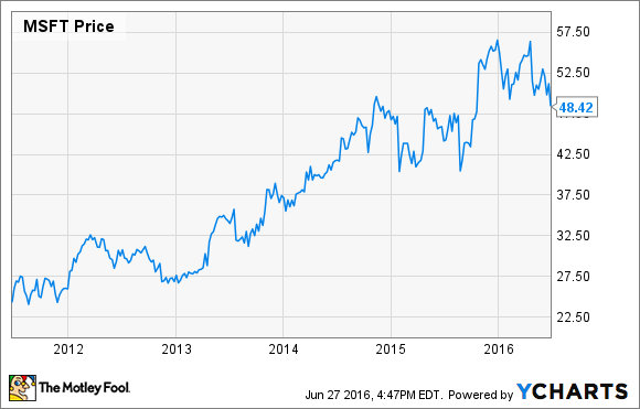 why microsoft stock is down 13  in 2016