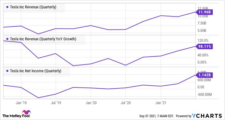 Charts showing upward trend in Tesla revenue.