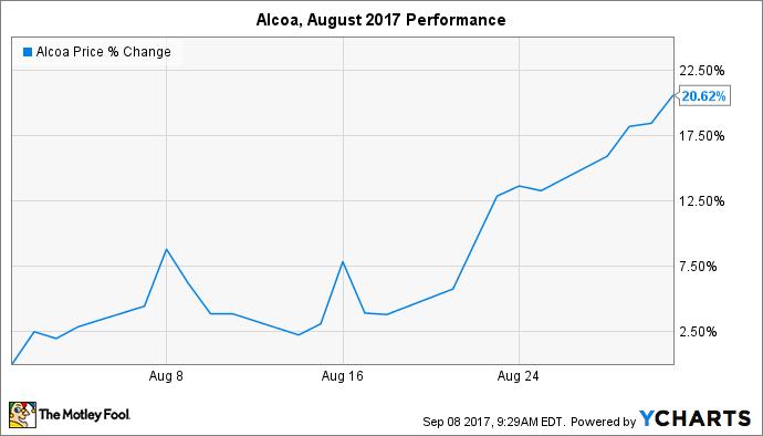 AA Chart