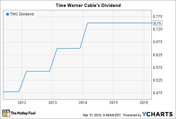 TWC Dividend Chart