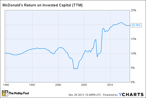 MCD Return on Invested Capital (TTM) Chart