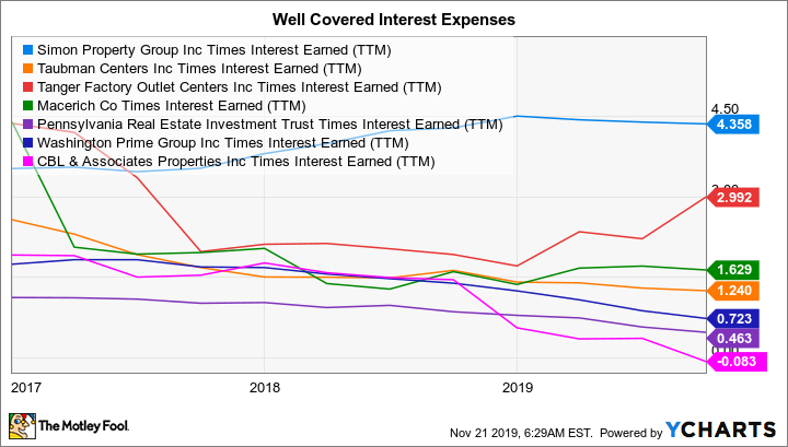 SPG Times Interest Earned (TTM) Chart