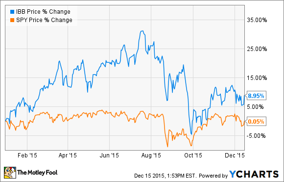 Top Biotech Stocks to Buy in 2016 -- The Motley Fool