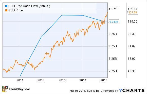 BUD Free Cash Flow (Annual) Chart