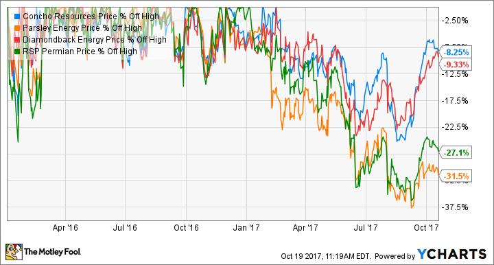 CXO Chart