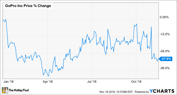 Why GoPro Is Down 28% in 2018 So Far