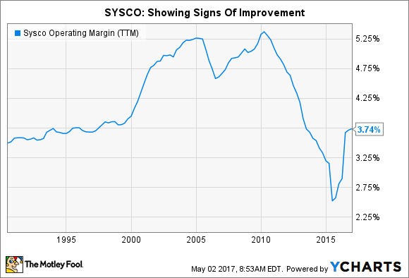 SYY Operating Margin (TTM) Chart