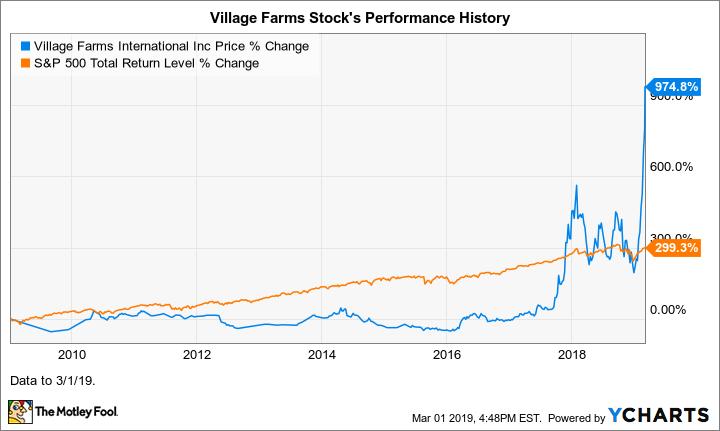 VFF Chart