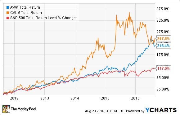 AWK Total Return Price Chart