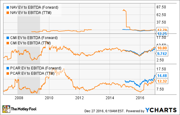 NAV EV to EBITDA (Forward) Chart