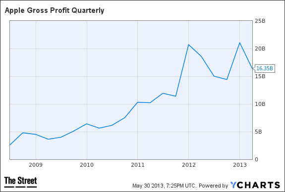 AAPL Gross Profit Quarterly Chart