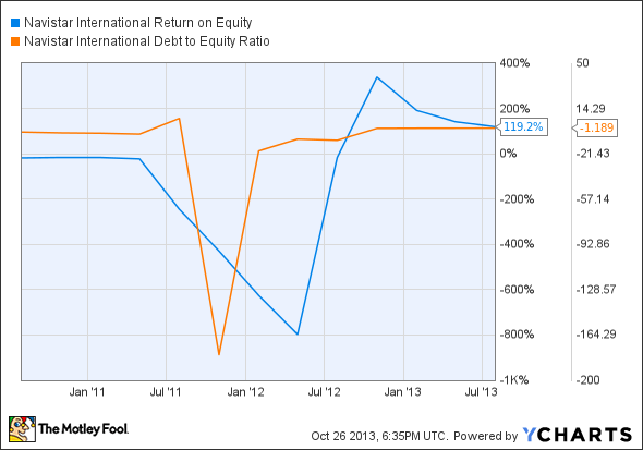 NAV Return on Equity Chart