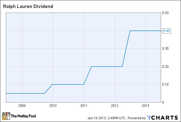RL Dividend Chart