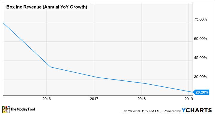 BOX Revenue (Annual YoY Growth) Chart