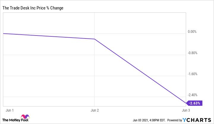 TTD Chart
