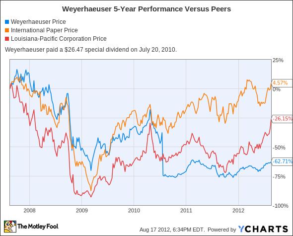 WY Chart