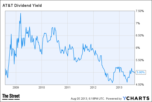 T Dividend Yield Chart