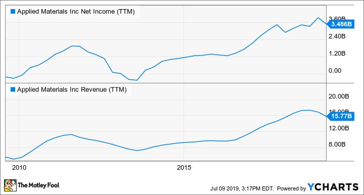 AMAT Net Income (TTM) Chart