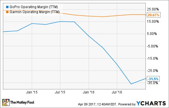 GPRO Operating Margin (TTM) Chart
