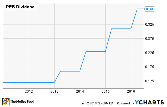 PEB Dividend Chart