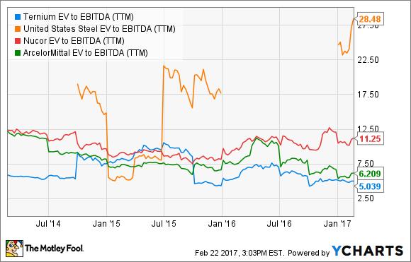 TX EV to EBITDA (TTM) Chart