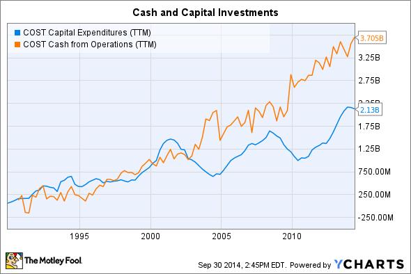 COST Capital Expenditures (TTM) Chart