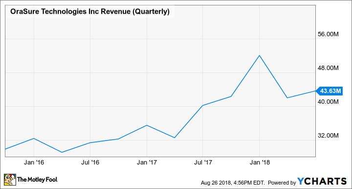 OSUR Revenue (Quarterly) Chart