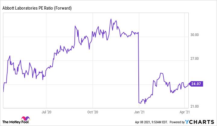ABT PE Ratio (Forward) Chart