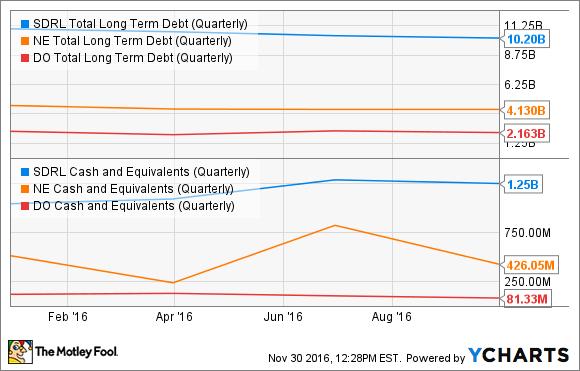 SDRL Total Long Term Debt (Quarterly) Chart