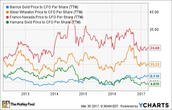ABX Price to CFO Per Share (TTM) Chart