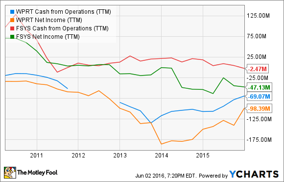 WPRT Cash from Operations (TTM) Chart
