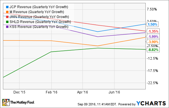 JCP Revenue (Quarterly YoY Growth) Chart