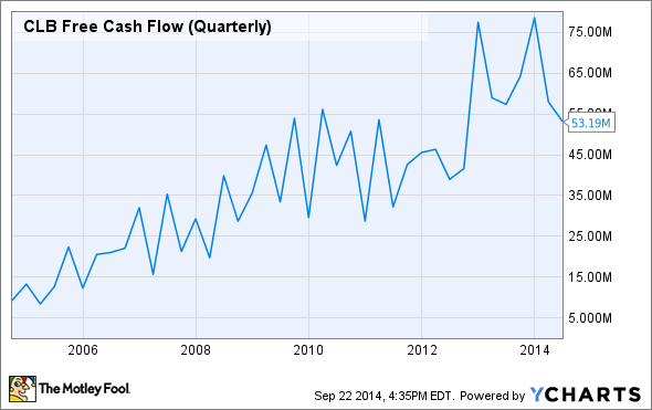 CLB Free Cash Flow (Quarterly) Chart