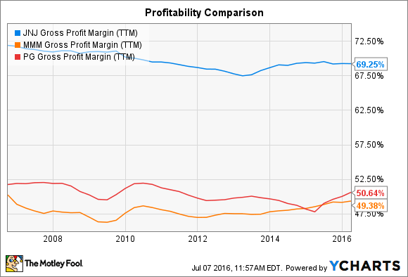JNJ Gross Profit Margin (TTM) Chart