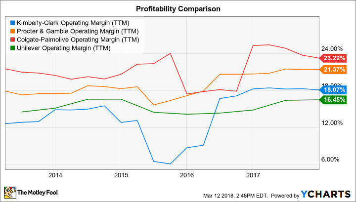 KMB Operating Margin (TTM) Chart