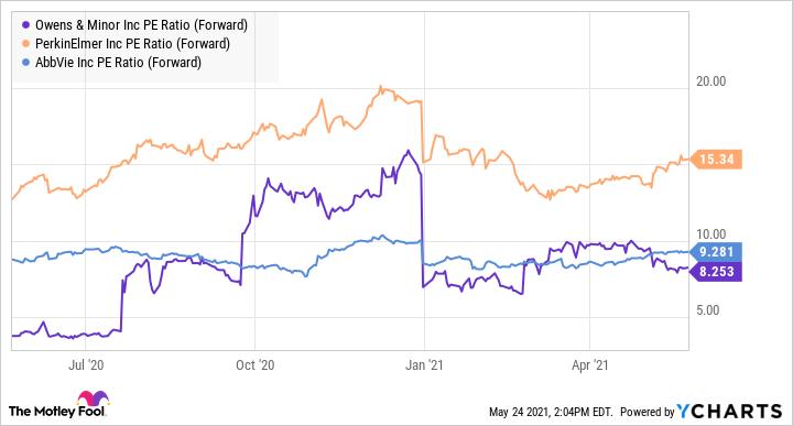 OMI PE Ratio (Forward) Chart
