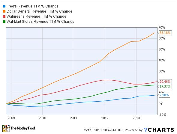 FRED Revenue TTM Chart