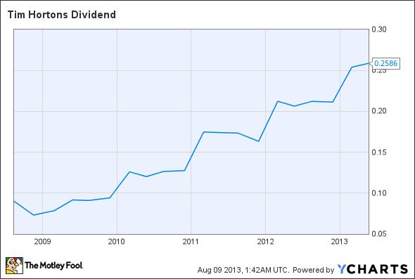 THI Dividend Chart