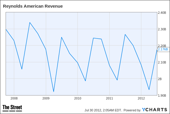 RAI Revenue Chart