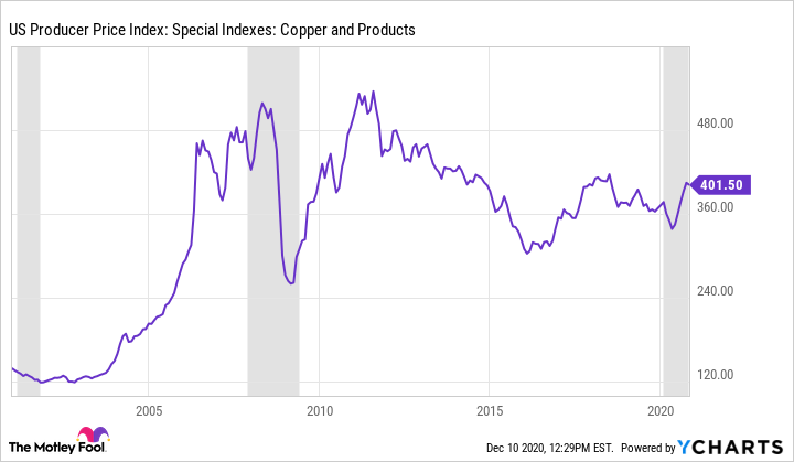 US Producer Price Index: Special Indexes: Copper and Products Chart