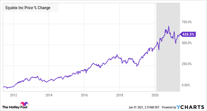 EQIX Chart