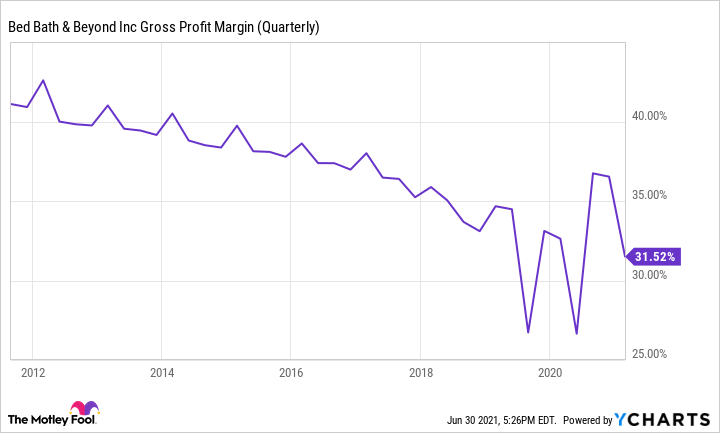 BBBY Gross Profit Margin (Quarterly) Chart showing downward trend since 2012.