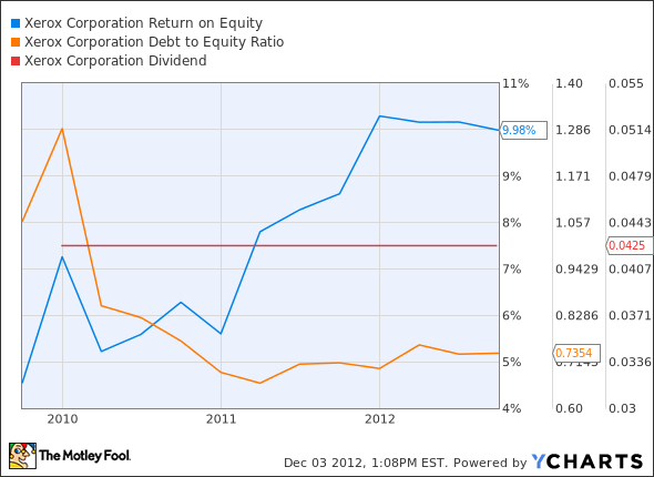 XRX Return on Equity Chart