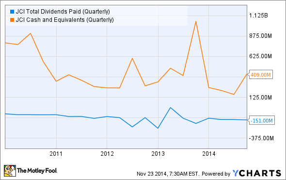 JCI Total Dividends Paid (Quarterly) Chart