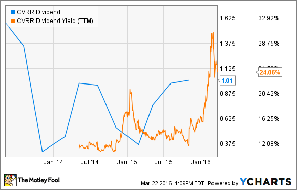 CVRR Dividend Chart