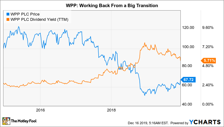 WPP Chart